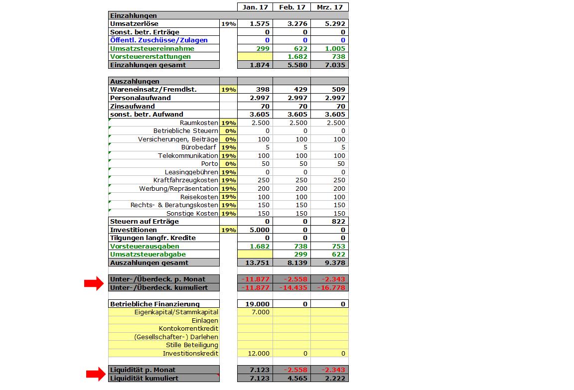 beispiel liquiditaetsplanung - Finanzplan Beispiel